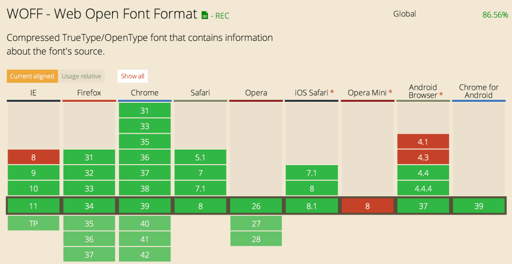 WOFF Font Format support in browsers